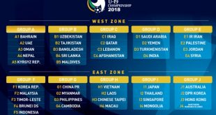 VIDEO: Draw for 2018 AFC U-19 Championship qualifiers; India face Saudi Arabia, Yemen & Turkmenistan!