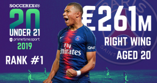 Mbappe world's most valuable U-21 player for second year!
