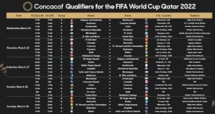 FIFA update on upcoming CONCACAF Qualifiers in March 2021!