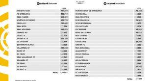 Squad spending limits LaLiga 2020/21!
